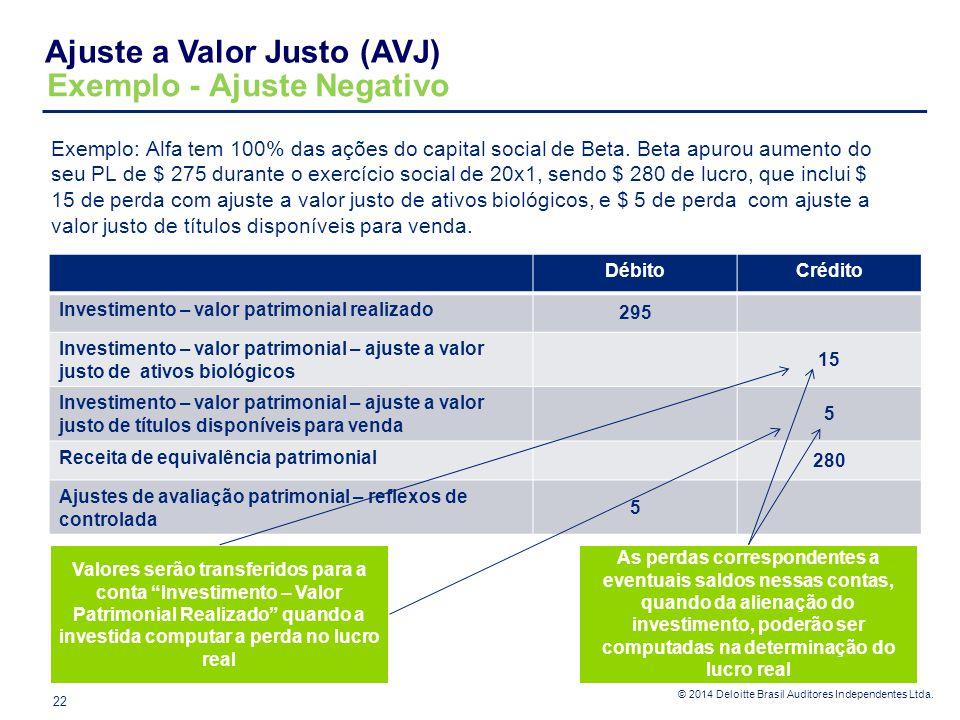 © 2014 Deloitte Brasil Auditores Independentes Ltda. Exemplo: Alfa tem 100% das ações do capital social de Beta. Beta apurou aumento do seu PL de $ 27