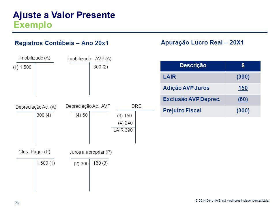 © 2014 Deloitte Brasil Auditores Independentes Ltda. Registros Contábeis – Ano 20x1 Exemplo Ajuste a Valor Presente 25 Imobilizado (A) Imobilizado – A