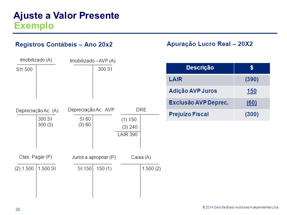 © 2014 Deloitte Brasil Auditores Independentes Ltda. Registros Contábeis – Ano 20x2 Exemplo Ajuste a Valor Presente 26 Imobilizado (A) Imobilizado – A