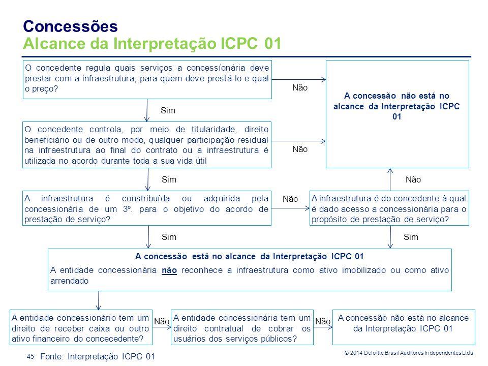 © 2014 Deloitte Brasil Auditores Independentes Ltda. Concessões Alcance da Interpretação ICPC 01 45 O concedente regula quais serviços a concessíonári