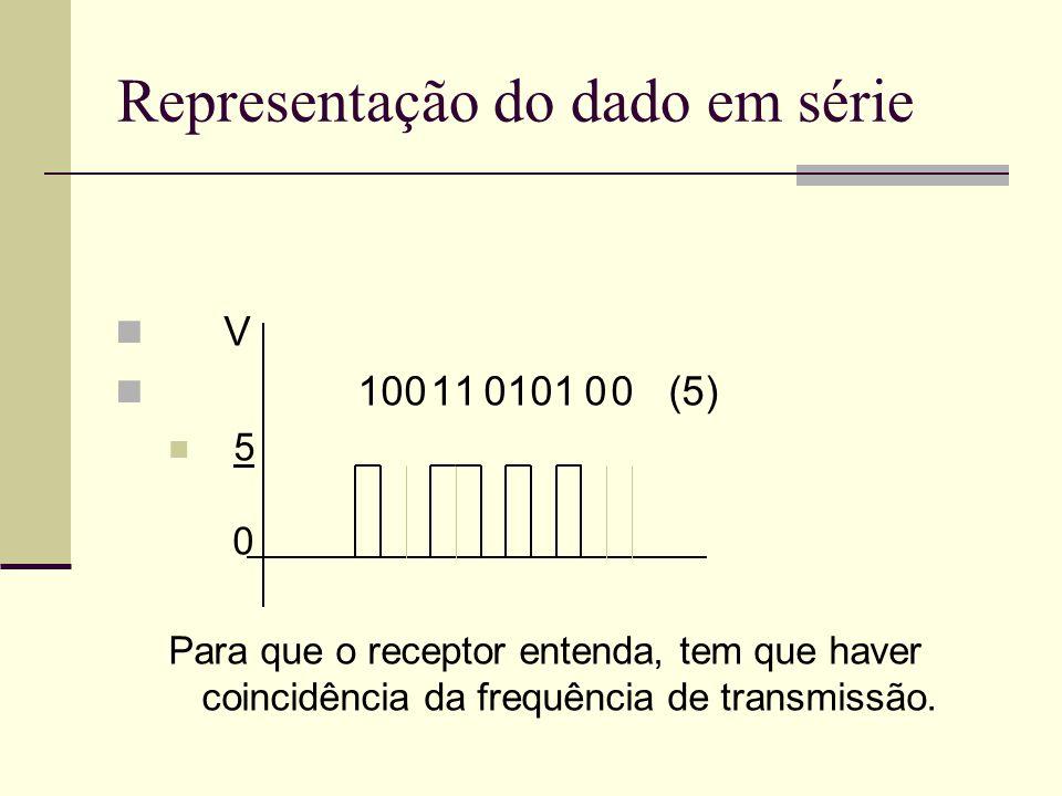 Representação do dado em série V 100 11 0101 0 0 (5) 5 0 Para que o receptor entenda, tem que haver coincidência da frequência de transmissão.