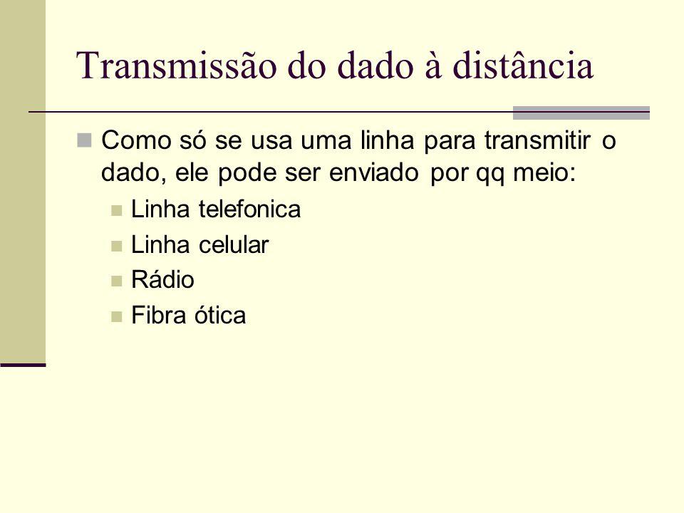 Transmissão do dado à distância Como só se usa uma linha para transmitir o dado, ele pode ser enviado por qq meio: Linha telefonica Linha celular Rádi