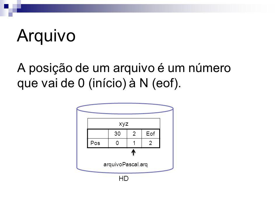 Arquivo A posição de um arquivo é um número que vai de 0 (início) à N (eof). HD xyz 302Eof Pos012 arquivoPascal.arq