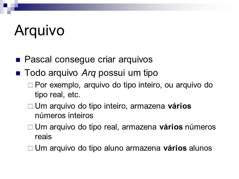 Arquivo Pascal consegue criar arquivos Todo arquivo Arq possui um tipo  Por exemplo, arquivo do tipo inteiro, ou arquivo do tipo real, etc.  Um arqu