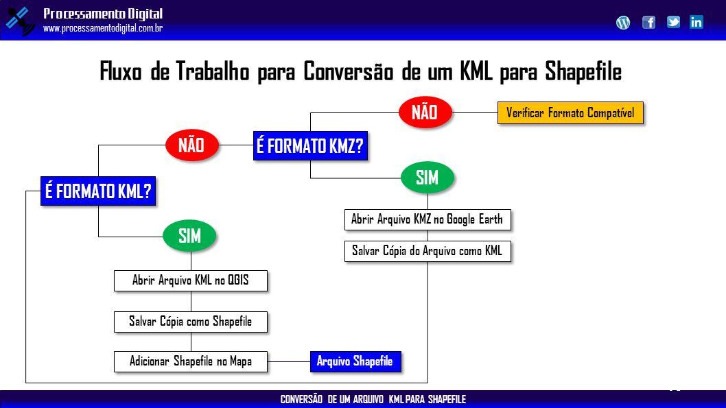 CONVERSÃO DE UM ARQUIVO KML PARA SHAPEFILE Processamento Digital www.processamentodigital.com.br É FORMATO KML? Abrir Arquivo KML no QGIS Fluxo de Tra
