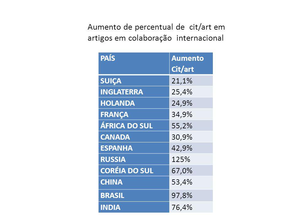 PAÍS Aumento Cit/art SUIÇA21,1% INGLATERRA25,4% HOLANDA24,9% FRANÇA34,9% ÁFRICA DO SUL55,2% CANADA30,9% ESPANHA42,9% RUSSIA125% CORÉIA DO SUL67,0% CHINA53,4% BRASIL97,8% INDIA76,4% Aumento de percentual de cit/art em artigos em colaboração internacional
