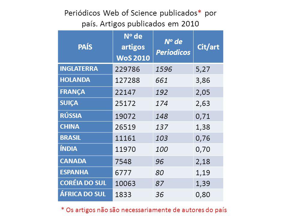 PAÍS N o de artigos WoS 2010 N o de Periodicos Cit/art INGLATERRA 22978615965,27 HOLANDA 1272886613,86 FRANÇA 221471922,05 SUIÇA 251721742,63 RÚSSIA 1