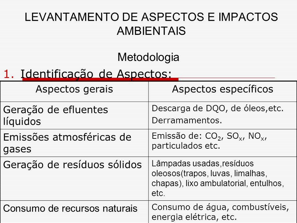 LEVANTAMENTO DE ASPECTOS E IMPACTOS AMBIENTAIS Metodologia 1.Identificação de Aspectos: Aspectos geraisAspectos específicos Geração de efluentes líquidos Descarga de DQO, de óleos,etc.