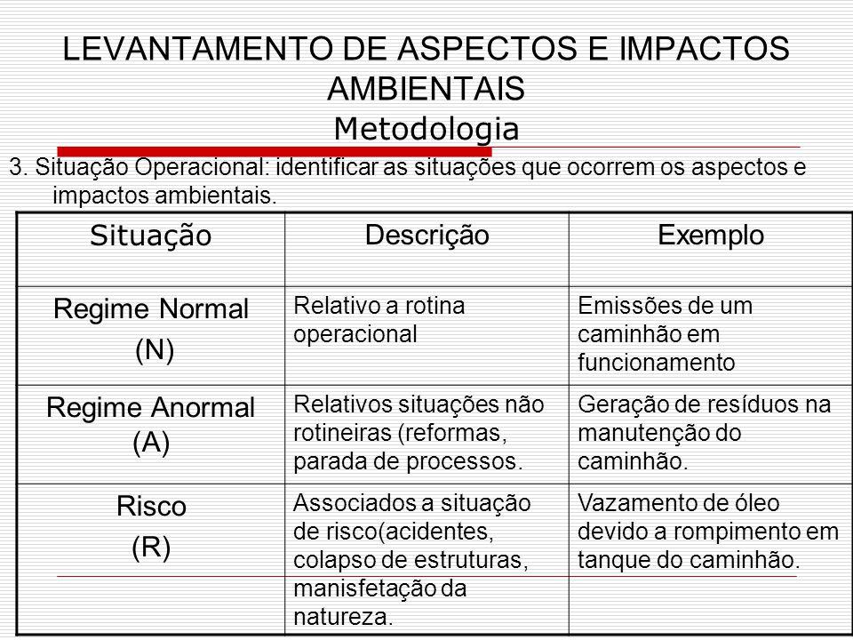 LEVANTAMENTO DE ASPECTOS E IMPACTOS AMBIENTAIS Metodologia 3.