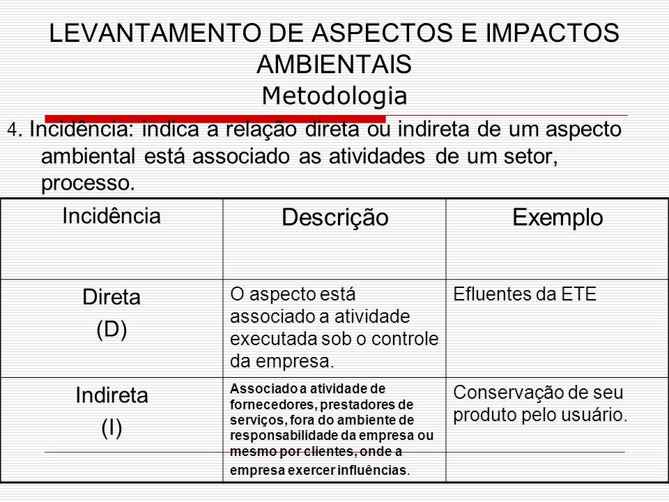 LEVANTAMENTO DE ASPECTOS E IMPACTOS AMBIENTAIS Metodologia 4.