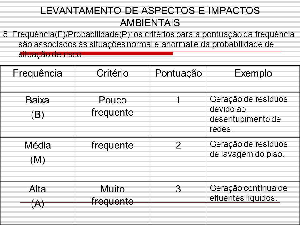 LEVANTAMENTO DE ASPECTOS E IMPACTOS AMBIENTAIS 8.