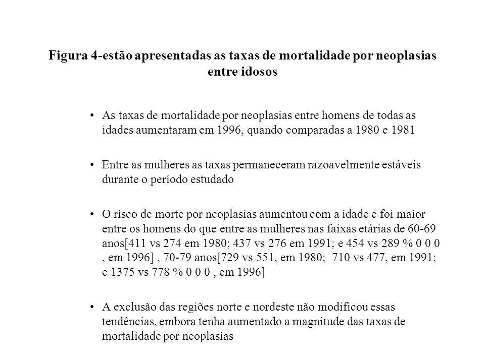 Figura 4-estão apresentadas as taxas de mortalidade por neoplasias entre idosos As taxas de mortalidade por neoplasias entre homens de todas as idades