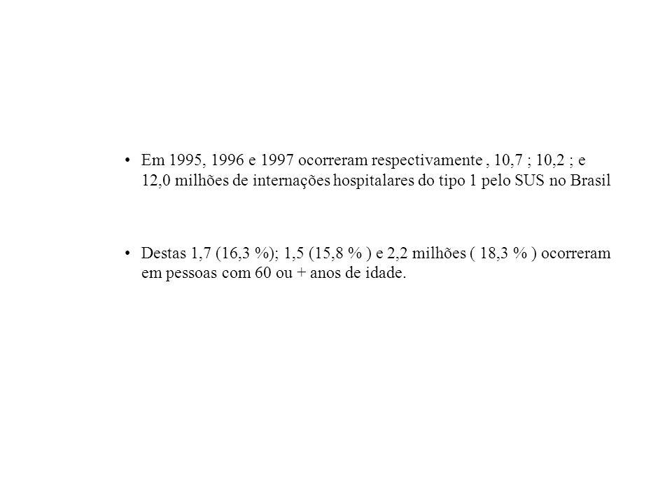 Em 1995, 1996 e 1997 ocorreram respectivamente, 10,7 ; 10,2 ; e 12,0 milhões de internações hospitalares do tipo 1 pelo SUS no Brasil Destas 1,7 (16,3