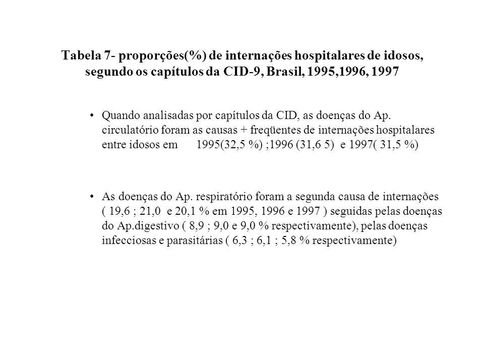 Tabela 7- proporções(%) de internações hospitalares de idosos, segundo os capítulos da CID-9, Brasil, 1995,1996, 1997 Quando analisadas por capítulos