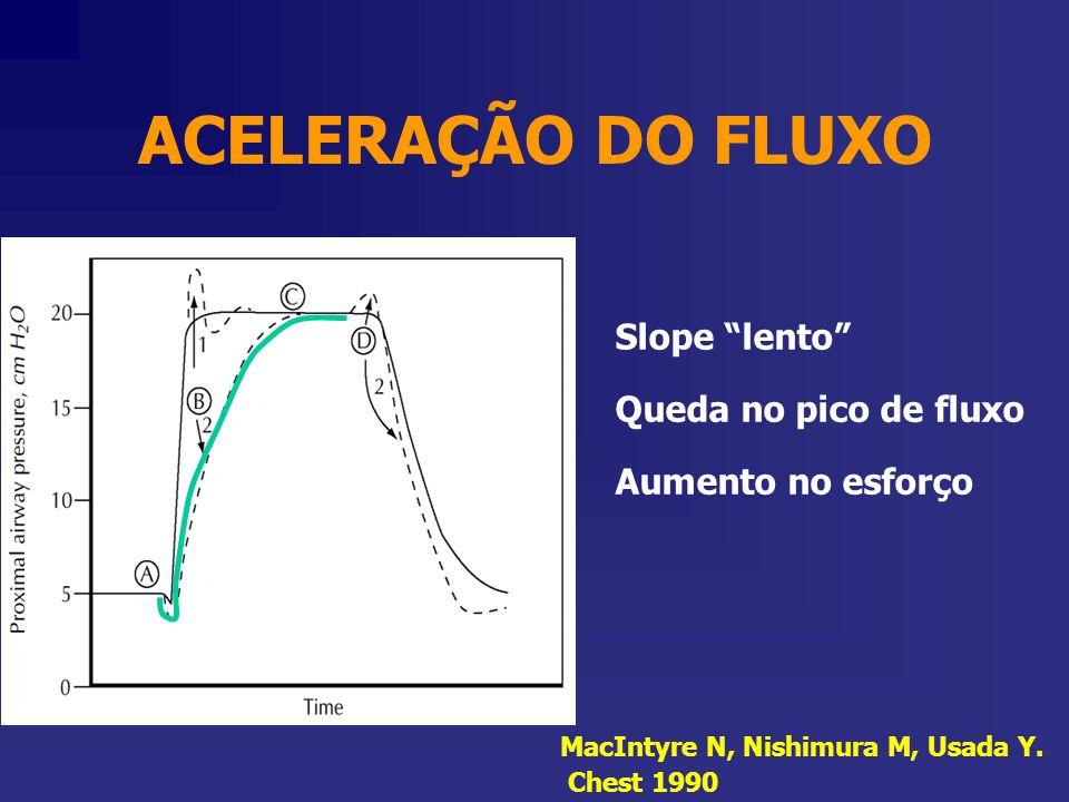 """Slope """"lento"""" Queda no pico de fluxo Aumento no esforço MacIntyre N, Nishimura M, Usada Y. Chest 1990 ACELERAÇÃO DO FLUXO"""
