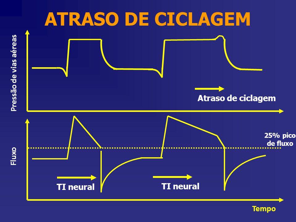 Pressão de vias aéreas Tempo Fluxo 25% pico de fluxo ATRASO DE CICLAGEM TI neural Atraso de ciclagem