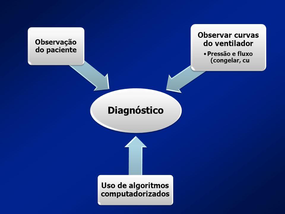 Diagnóstico Observação do paciente Observar curvas do ventilador Pressão e fluxo (congelar, cu Uso de algoritmos computadorizados