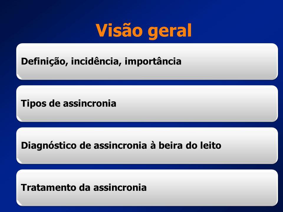 Definição, incidência, importânciaTipos de assincroniaDiagnóstico de assincronia à beira do leitoTratamento da assincronia Visão geral