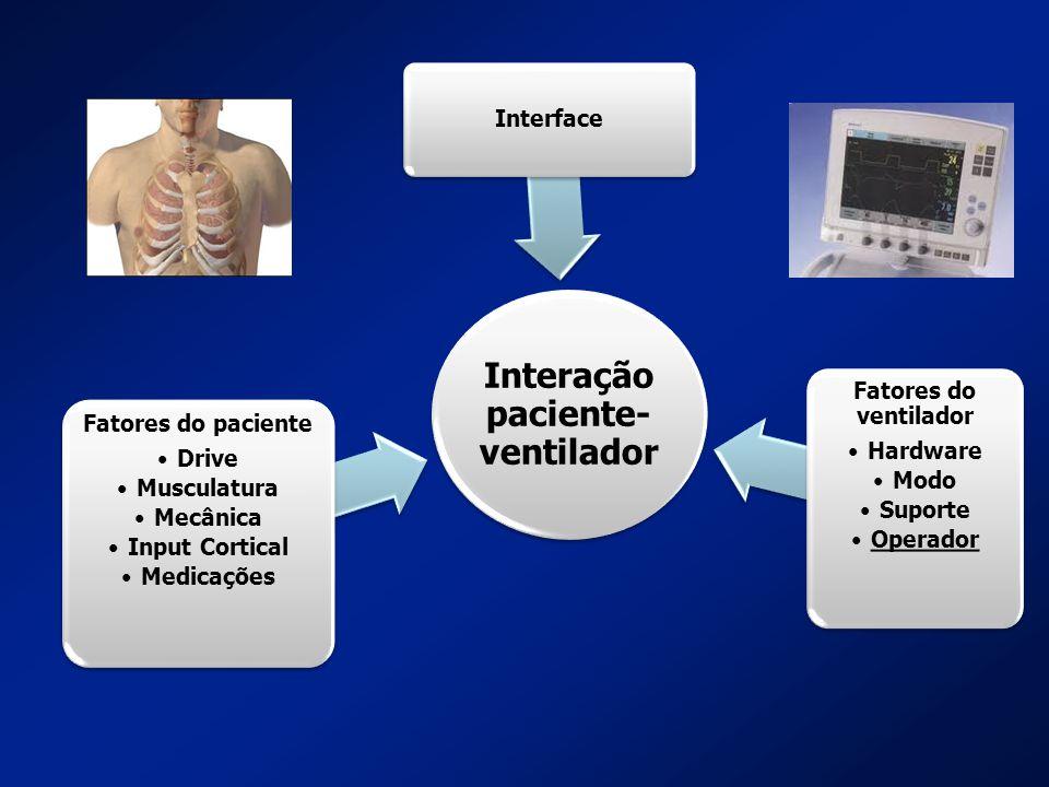 Interação paciente- ventilador Fatores do paciente Drive Musculatura Mecânica Input Cortical Medicações Fatores do ventilador Hardware Modo Suporte Op