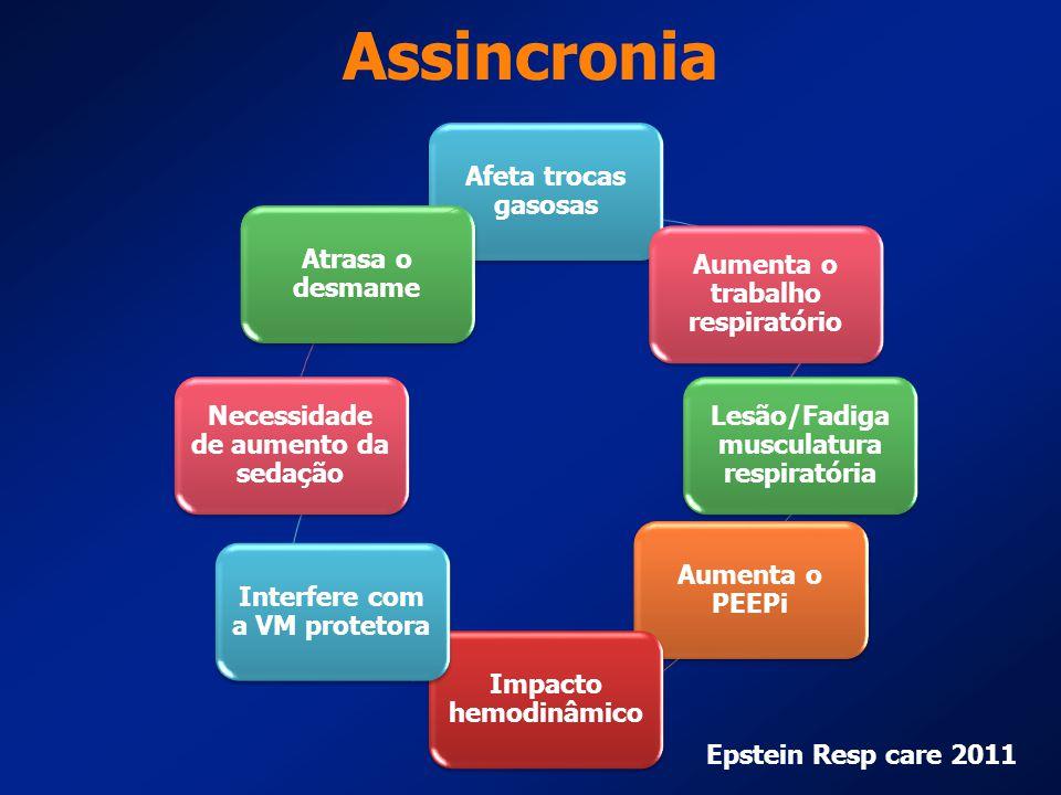Assincronia Afeta trocas gasosas Aumenta o trabalho respiratório Lesão/Fadiga musculatura respiratória Aumenta o PEEPi Impacto hemodinâmico Interfere