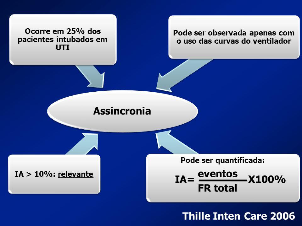 Assincronia Ocorre em 25% dos pacientes intubados em UTI Pode ser observada apenas com o uso das curvas do ventilador Pode ser quantificada: IA > 10%: