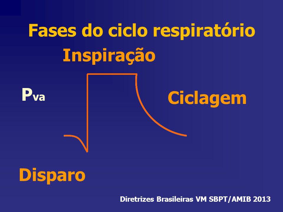 P va Fases do ciclo respiratório Ciclagem Disparo Inspiração Diretrizes Brasileiras VM SBPT/AMIB 2013