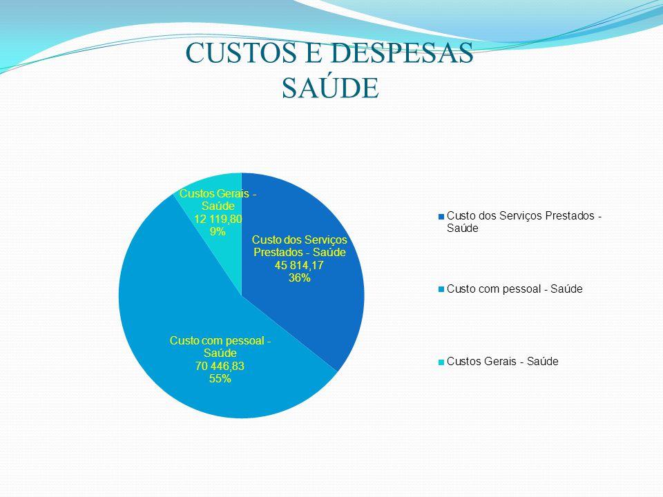 CUSTOS E DESPESAS SAÚDE