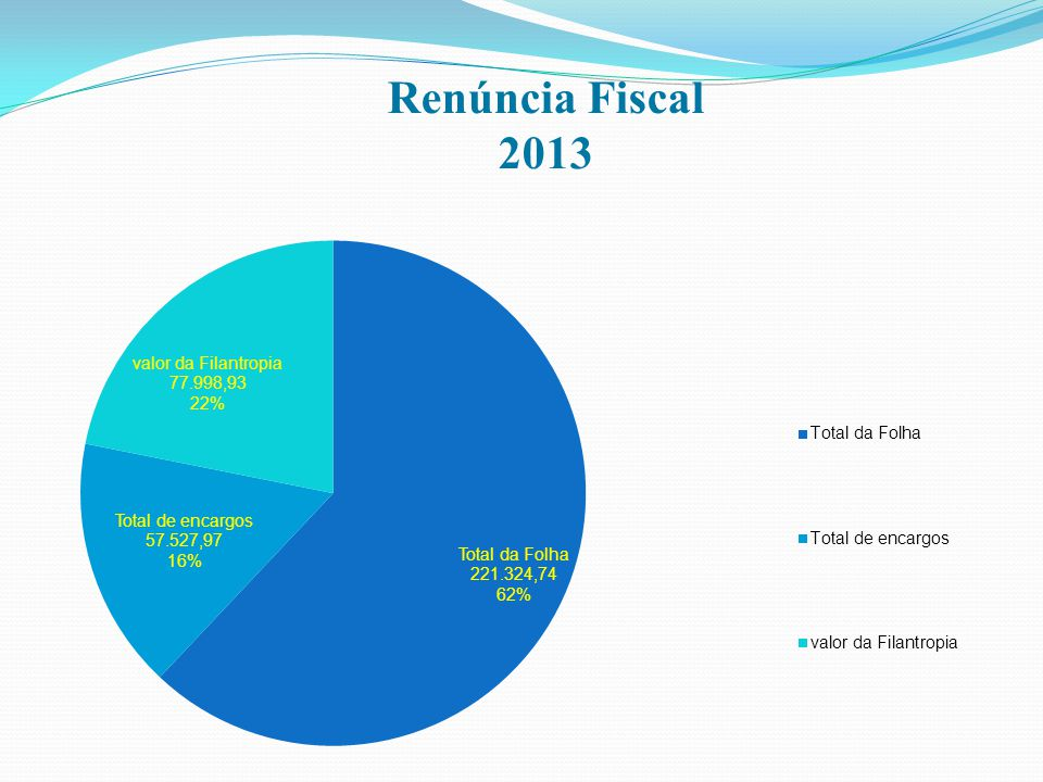 Renúncia Fiscal 2013