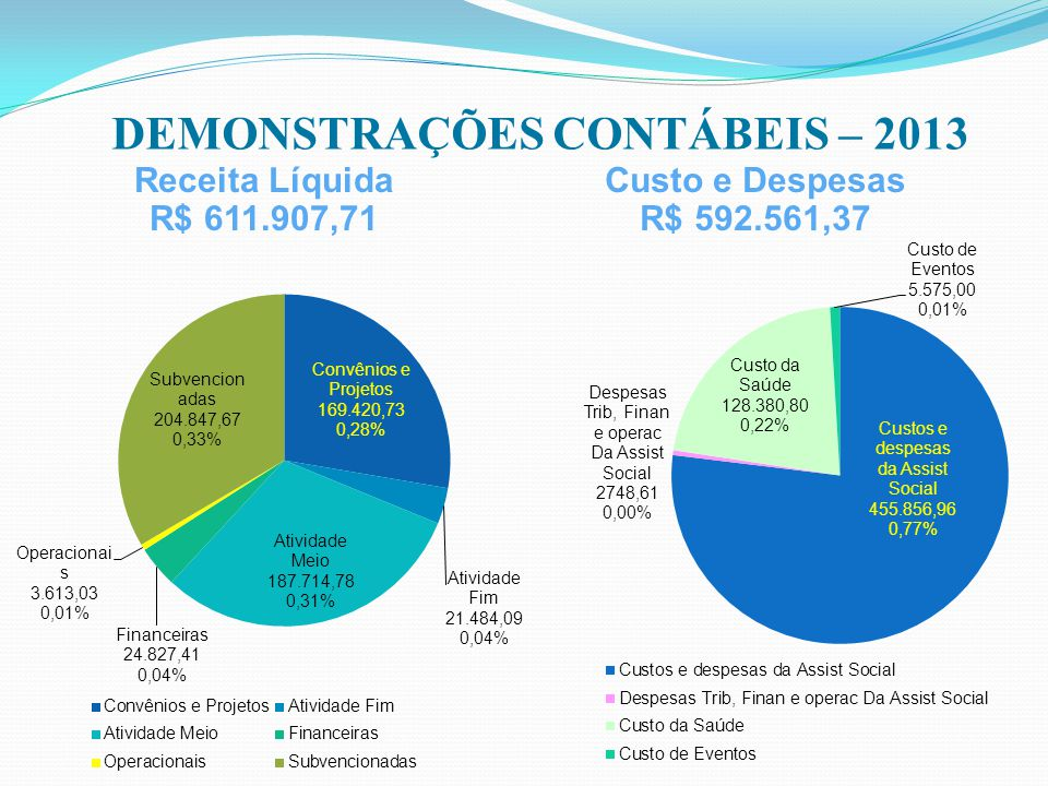 DEMONSTRAÇÕES CONTÁBEIS – 2013 Receita Líquida R$ 611.907,71 Custo e Despesas R$ 592.561,37