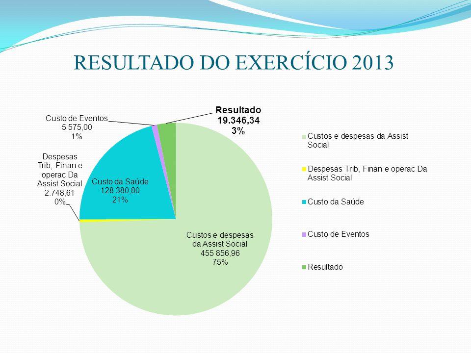 RESULTADO DO EXERCÍCIO 2013