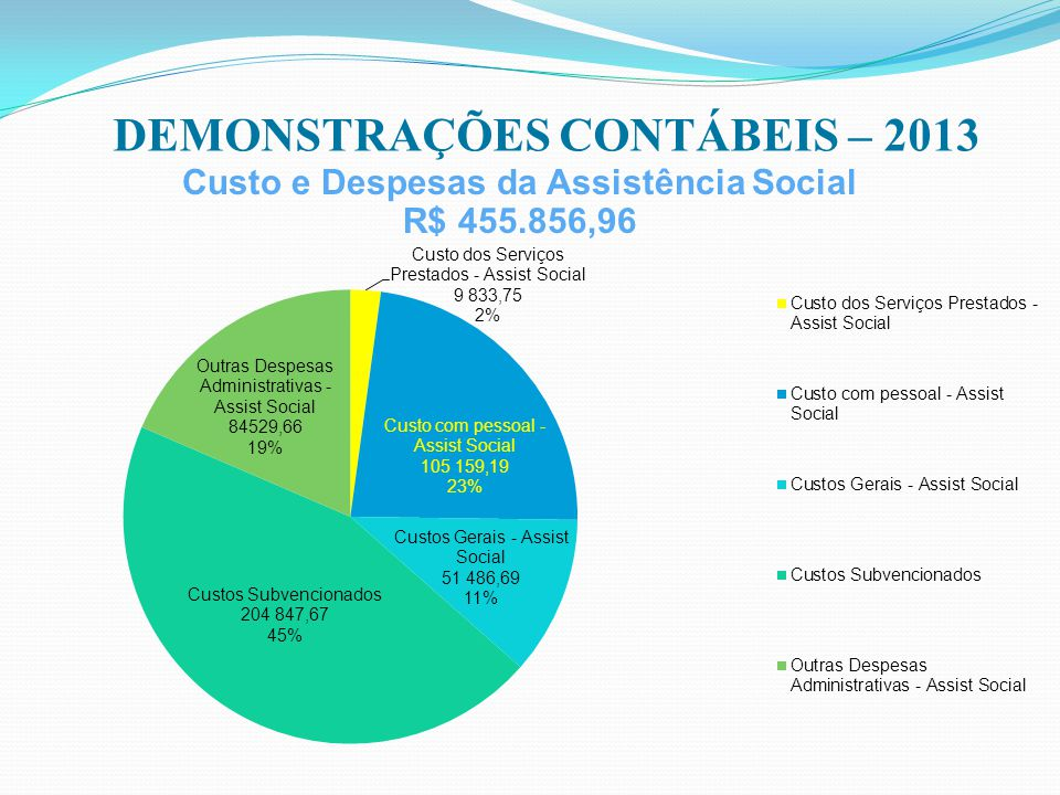 DEMONSTRAÇÕES CONTÁBEIS – 2013 Custo e Despesas da Assistência Social R$ 455.856,96