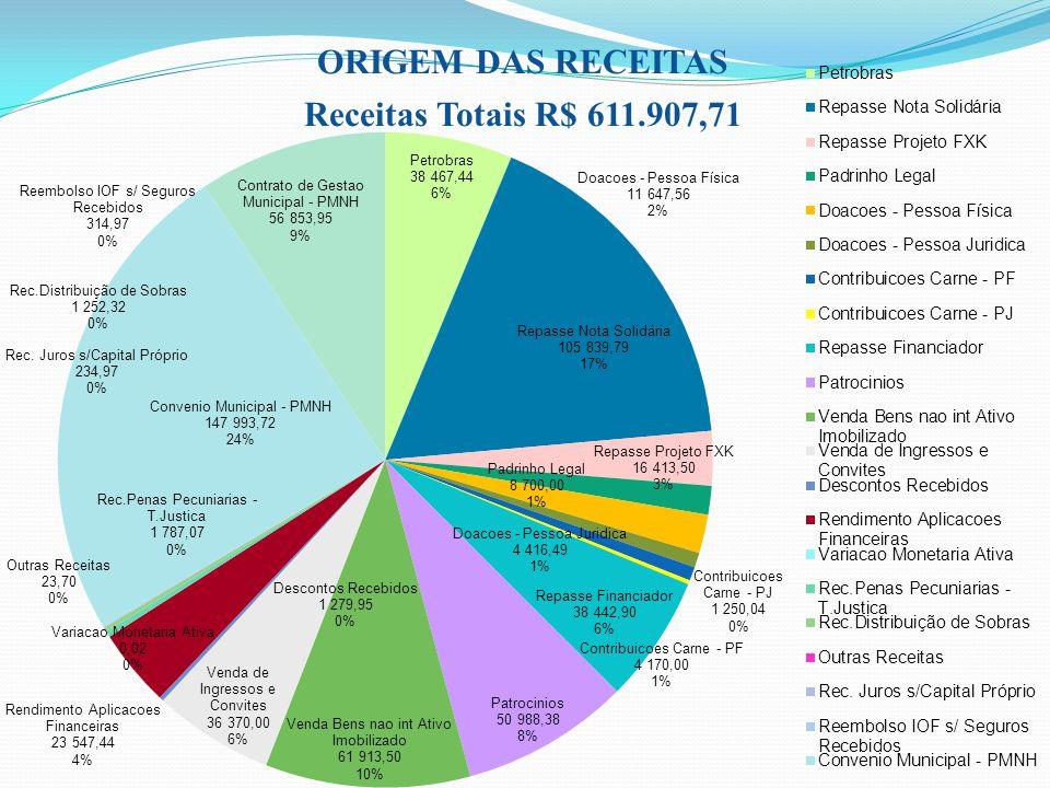 ORIGEM DAS RECEITAS Receitas Totais R$ 611.907,71