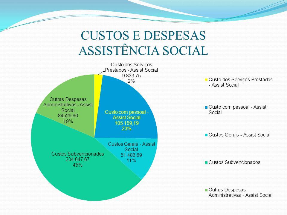 CUSTOS E DESPESAS ASSISTÊNCIA SOCIAL