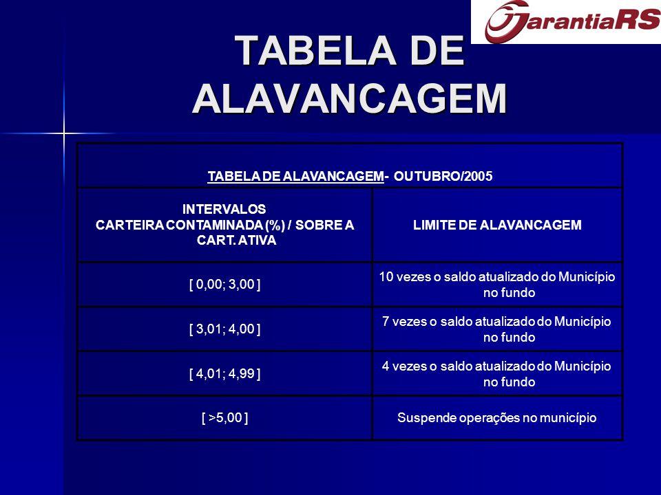 TABELA DE ALAVANCAGEM TABELA DE ALAVANCAGEM- OUTUBRO/2005 INTERVALOS CARTEIRA CONTAMINADA (%) / SOBRE A CART.