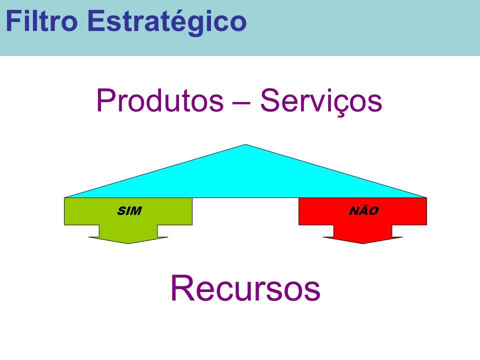 Produtos – Serviços SIMNÃO Recursos Filtro Estratégico