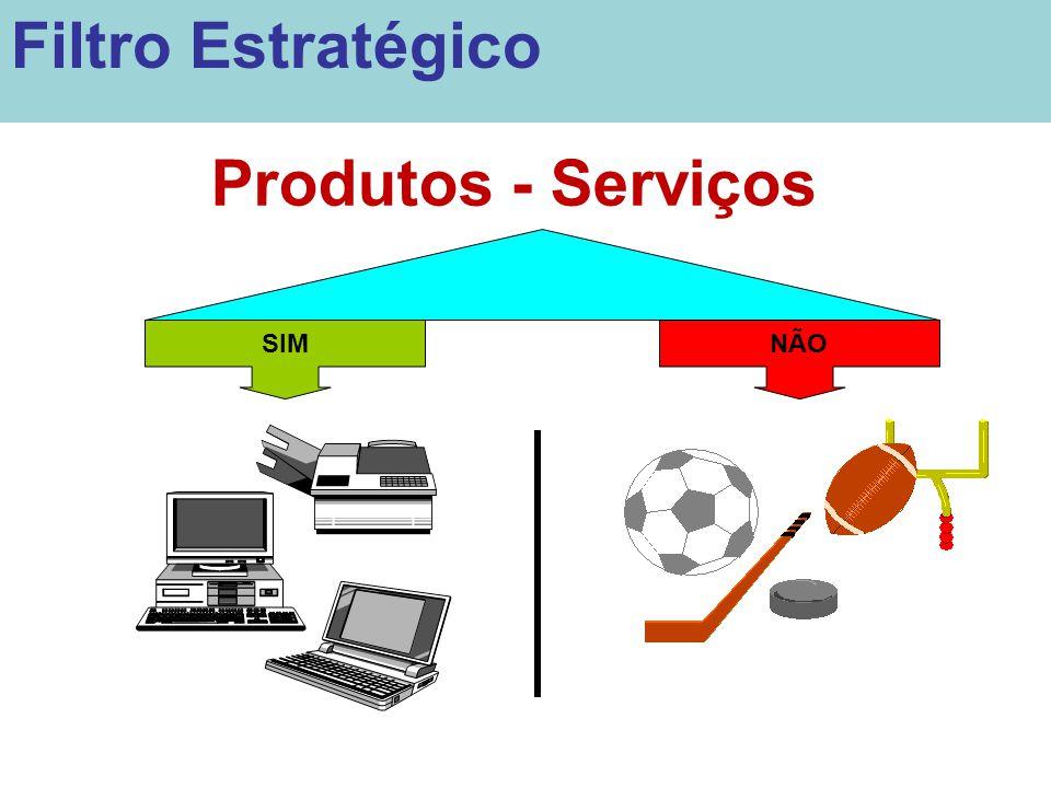 SIMNÃO Produtos - Serviços Filtro Estratégico