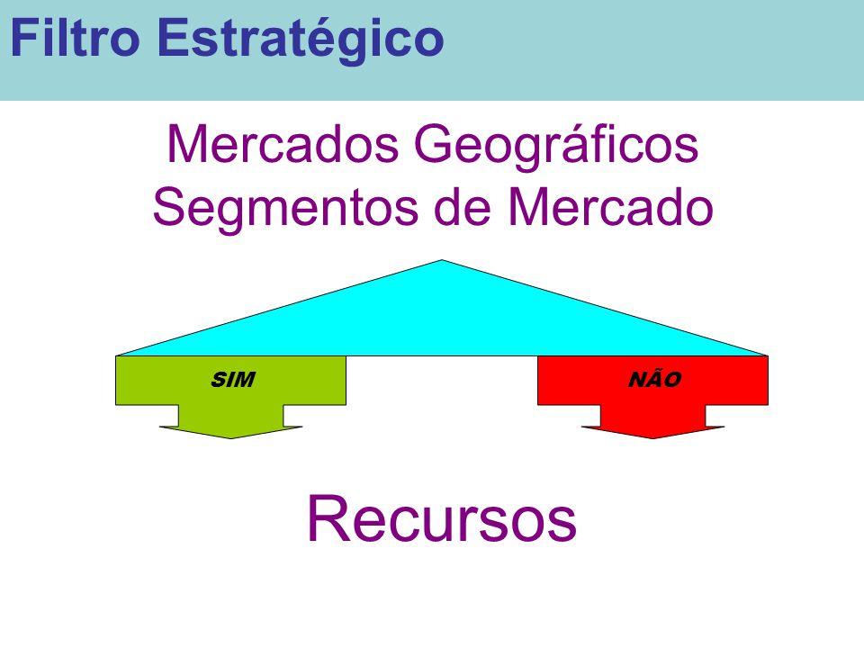 Mercados Geográficos Segmentos de Mercado SIMNÃO Recursos Filtro Estratégico