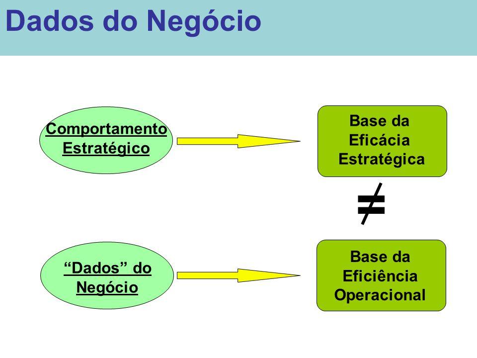 """Comportamento Estratégico """"Dados"""" do Negócio Base da Eficácia Estratégica Base da Eficiência Operacional = Dados do Negócio"""