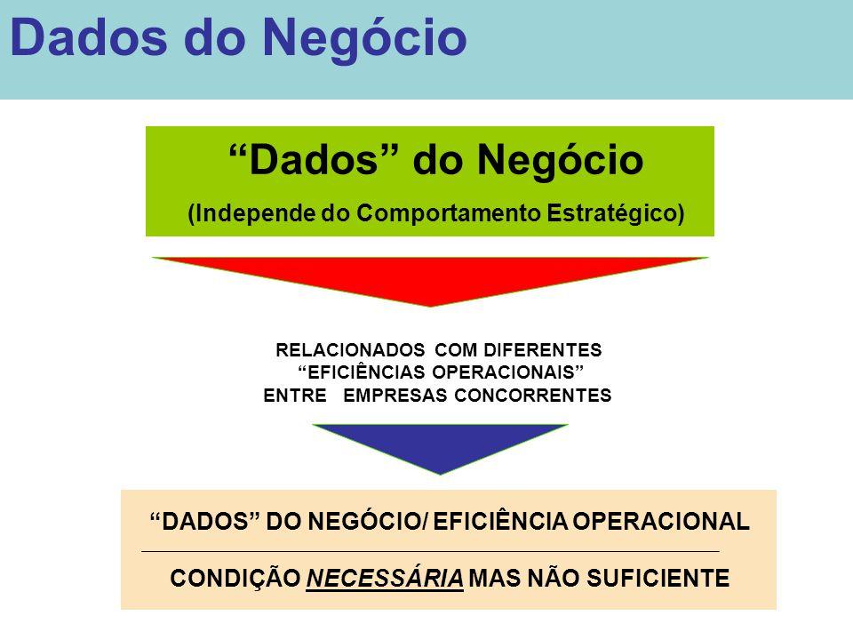 """""""Dados"""" do Negócio (Independe do Comportamento Estratégico) RELACIONADOS COM DIFERENTES """"EFICIÊNCIAS OPERACIONAIS"""" ENTRE EMPRESAS CONCORRENTES """"DADOS"""""""