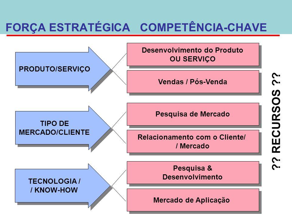 PRODUTO/SERVIÇO TIPO DE MERCADO/CLIENTE TIPO DE MERCADO/CLIENTE TECNOLOGIA / / KNOW-HOW TECNOLOGIA / / KNOW-HOW Desenvolvimento do Produto OU SERVIÇO