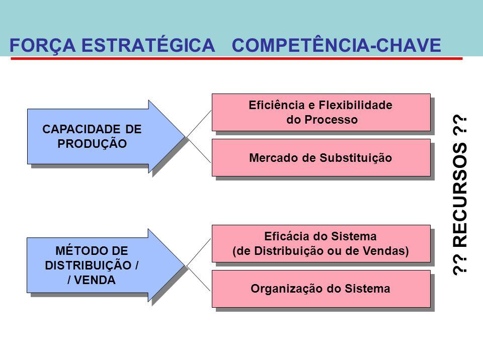 CAPACIDADE DE PRODUÇÃO CAPACIDADE DE PRODUÇÃO MÉTODO DE DISTRIBUIÇÃO / / VENDA MÉTODO DE DISTRIBUIÇÃO / / VENDA Eficiência e Flexibilidade do Processo