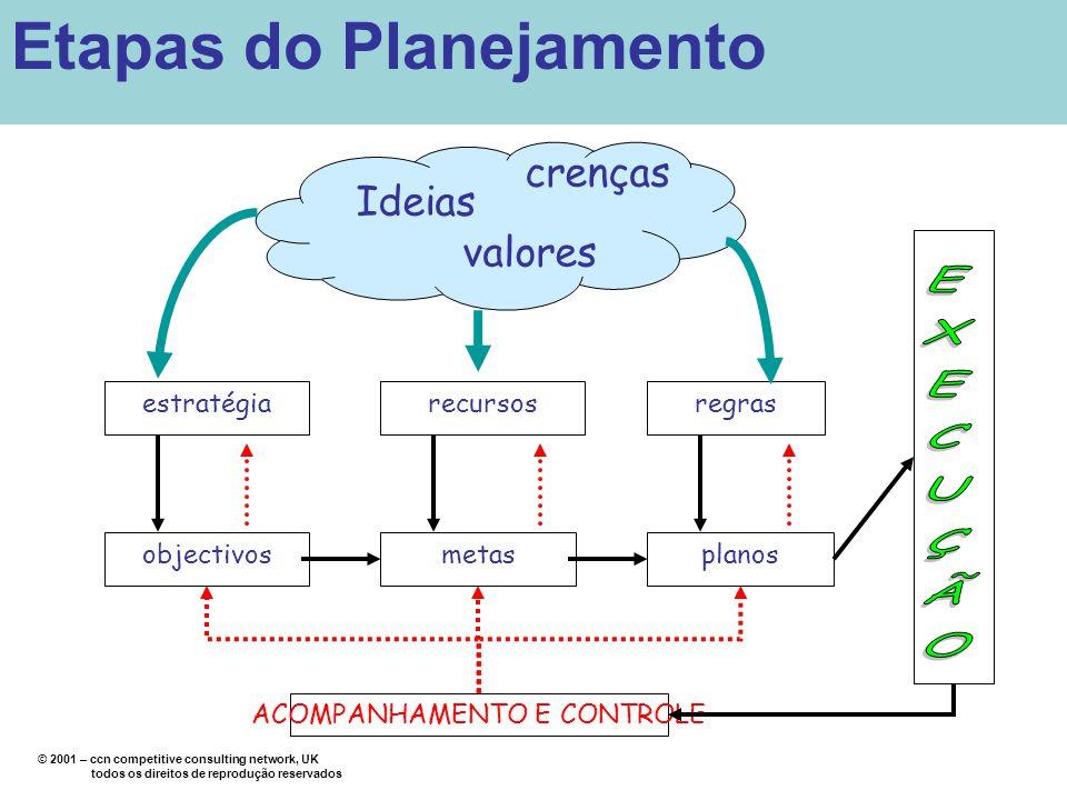© 2001 – ccn competitive consulting network, UK todos os direitos de reprodução reservados Ideias valores crenças estratégia objectivosmetasplanos reg
