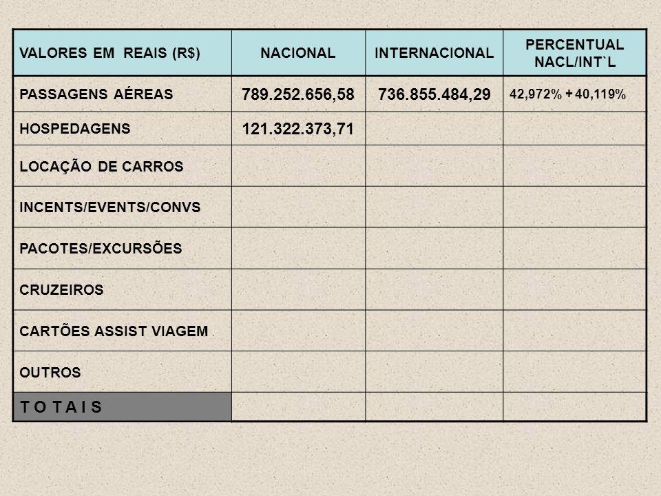 VALORES EM REAIS (R$)NACIONALINTERNACIONAL PERCENTUAL NACL/INT`L PASSAGENS AÉREAS 789.252.656,58736.855.484,29 42,972% + 40,119% HOSPEDAGENS 121.322.373,71 LOCAÇÃO DE CARROS INCENTS/EVENTS/CONVS PACOTES/EXCURSÕES CRUZEIROS CARTÕES ASSIST VIAGEM OUTROS T O T A I S