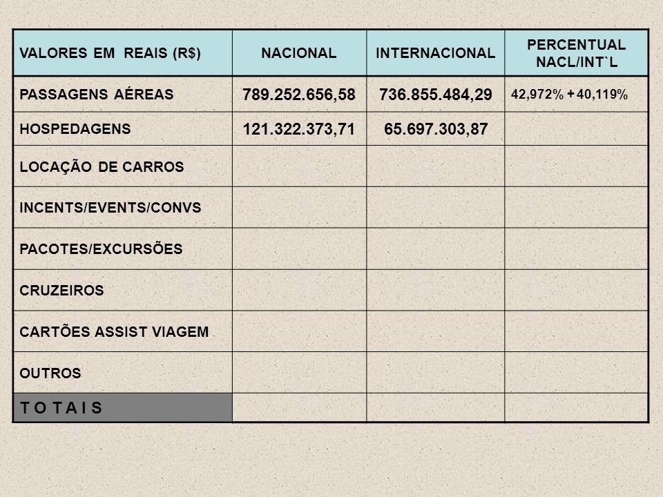 VALORES EM REAIS (R$)NACIONALINTERNACIONAL PERCENTUAL NACL/INT`L PASSAGENS AÉREAS 789.252.656,58736.855.484,29 42,972% + 40,119% HOSPEDAGENS 121.322.373,7165.697.303,87 LOCAÇÃO DE CARROS INCENTS/EVENTS/CONVS PACOTES/EXCURSÕES CRUZEIROS CARTÕES ASSIST VIAGEM OUTROS T O T A I S