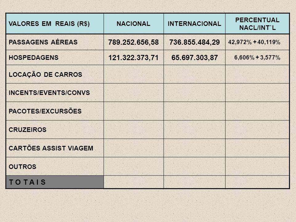 VALORES EM REAIS (R$)NACIONALINTERNACIONAL PERCENTUAL NACL/INT`L PASSAGENS AÉREAS 789.252.656,58736.855.484,29 42,972% + 40,119% HOSPEDAGENS 121.322.373,7165.697.303,87 6,606% + 3,577% LOCAÇÃO DE CARROS INCENTS/EVENTS/CONVS PACOTES/EXCURSÕES CRUZEIROS CARTÕES ASSIST VIAGEM OUTROS T O T A I S