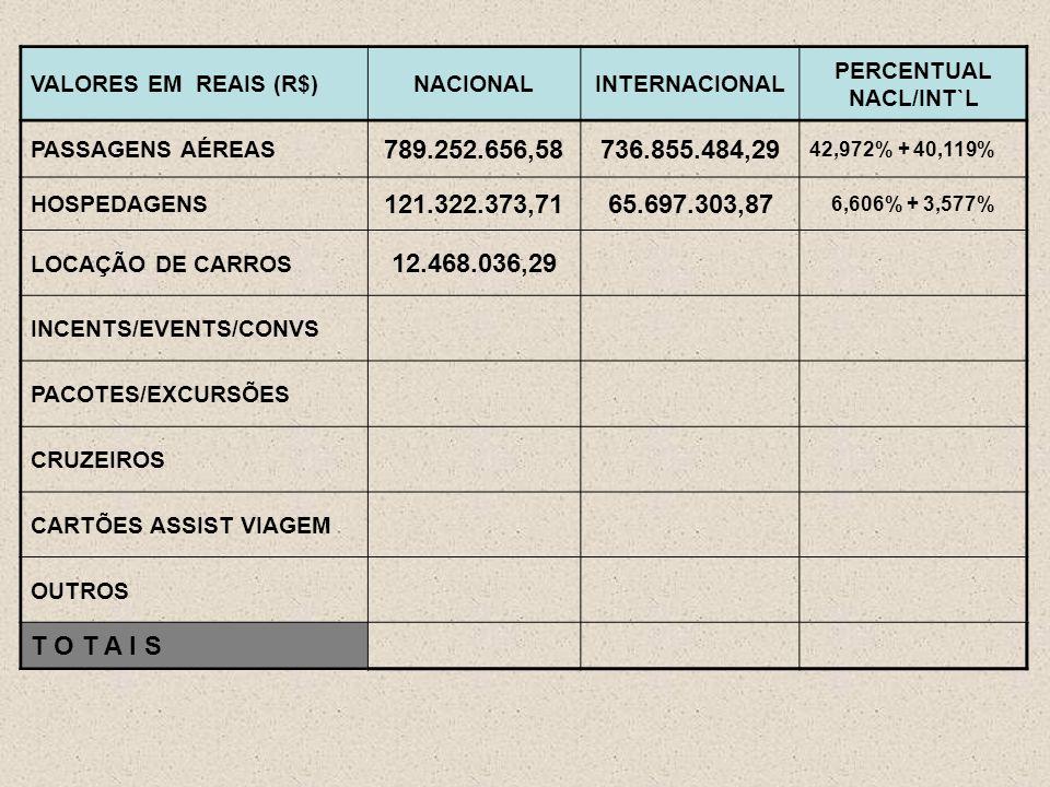 VALORES EM REAIS (R$)NACIONALINTERNACIONAL PERCENTUAL NACL/INT`L PASSAGENS AÉREAS 789.252.656,58736.855.484,29 42,972% + 40,119% HOSPEDAGENS 121.322.373,7165.697.303,87 6,606% + 3,577% LOCAÇÃO DE CARROS 12.468.036,29 INCENTS/EVENTS/CONVS PACOTES/EXCURSÕES CRUZEIROS CARTÕES ASSIST VIAGEM OUTROS T O T A I S