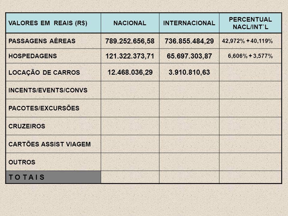 VALORES EM REAIS (R$)NACIONALINTERNACIONAL PERCENTUAL NACL/INT`L PASSAGENS AÉREAS 789.252.656,58736.855.484,29 42,972% + 40,119% HOSPEDAGENS 121.322.373,7165.697.303,87 6,606% + 3,577% LOCAÇÃO DE CARROS 12.468.036,293.910.810,63 INCENTS/EVENTS/CONVS PACOTES/EXCURSÕES CRUZEIROS CARTÕES ASSIST VIAGEM OUTROS T O T A I S