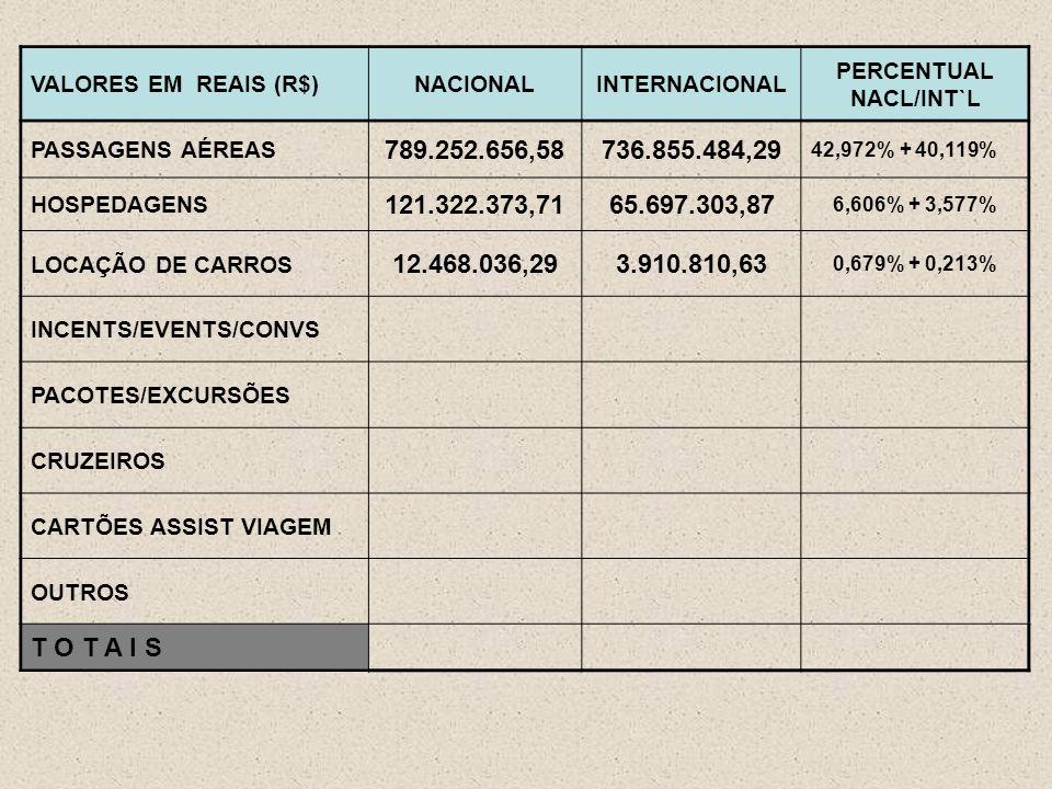 VALORES EM REAIS (R$)NACIONALINTERNACIONAL PERCENTUAL NACL/INT`L PASSAGENS AÉREAS 789.252.656,58736.855.484,29 42,972% + 40,119% HOSPEDAGENS 121.322.373,7165.697.303,87 6,606% + 3,577% LOCAÇÃO DE CARROS 12.468.036,293.910.810,63 0,679% + 0,213% INCENTS/EVENTS/CONVS PACOTES/EXCURSÕES CRUZEIROS CARTÕES ASSIST VIAGEM OUTROS T O T A I S