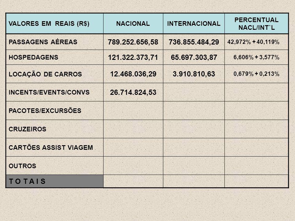 VALORES EM REAIS (R$)NACIONALINTERNACIONAL PERCENTUAL NACL/INT`L PASSAGENS AÉREAS 789.252.656,58736.855.484,29 42,972% + 40,119% HOSPEDAGENS 121.322.373,7165.697.303,87 6,606% + 3,577% LOCAÇÃO DE CARROS 12.468.036,293.910.810,63 0,679% + 0,213% INCENTS/EVENTS/CONVS 26.714.824,53 PACOTES/EXCURSÕES CRUZEIROS CARTÕES ASSIST VIAGEM OUTROS T O T A I S