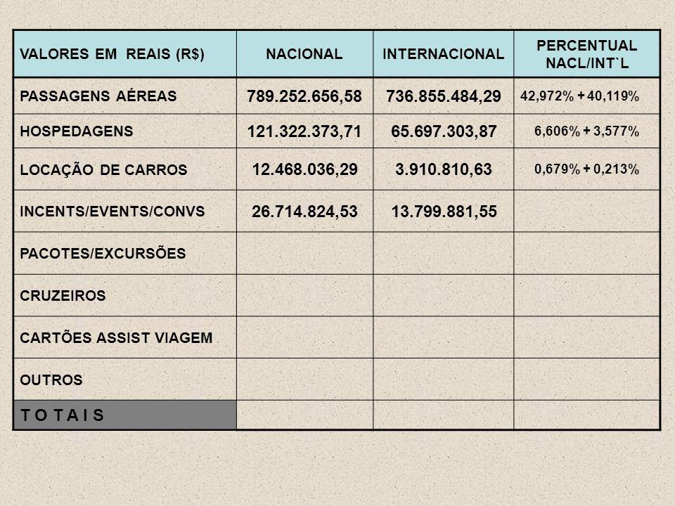 VALORES EM REAIS (R$)NACIONALINTERNACIONAL PERCENTUAL NACL/INT`L PASSAGENS AÉREAS 789.252.656,58736.855.484,29 42,972% + 40,119% HOSPEDAGENS 121.322.373,7165.697.303,87 6,606% + 3,577% LOCAÇÃO DE CARROS 12.468.036,293.910.810,63 0,679% + 0,213% INCENTS/EVENTS/CONVS 26.714.824,5313.799.881,55 PACOTES/EXCURSÕES CRUZEIROS CARTÕES ASSIST VIAGEM OUTROS T O T A I S
